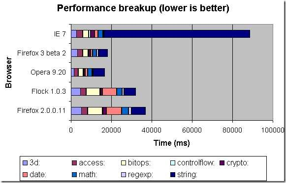 Browser JS benchmark graph