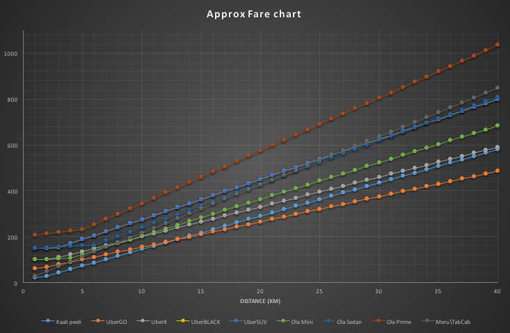Approx fare comparison